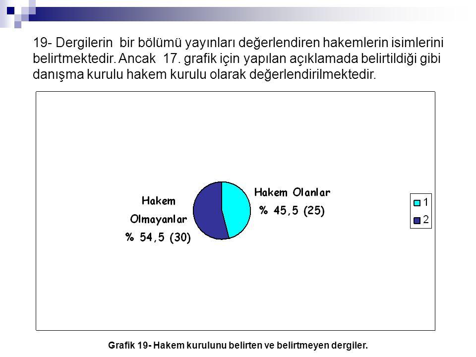 Grafik 19- Hakem kurulunu belirten ve belirtmeyen dergiler.