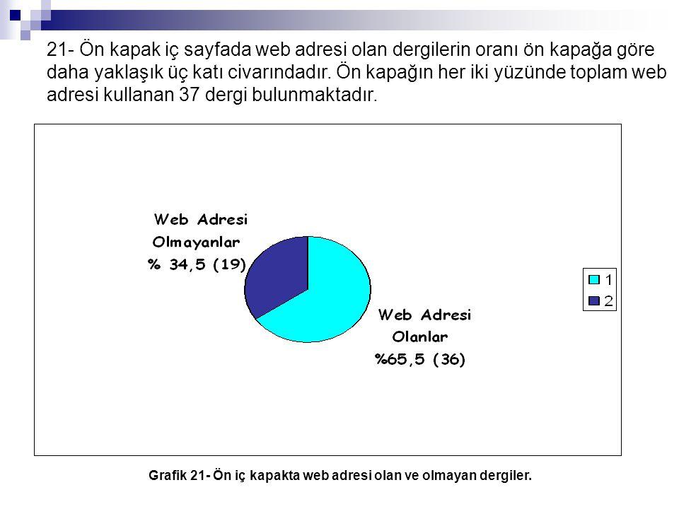 Grafik 21- Ön iç kapakta web adresi olan ve olmayan dergiler.