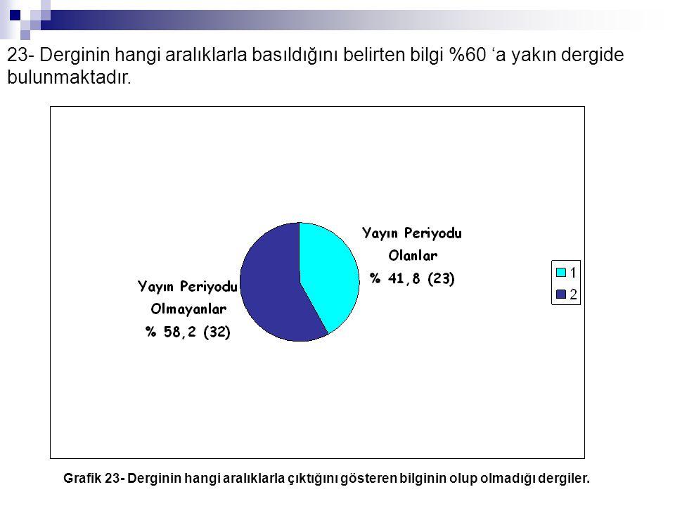 23- Derginin hangi aralıklarla basıldığını belirten bilgi %60 'a yakın dergide bulunmaktadır.