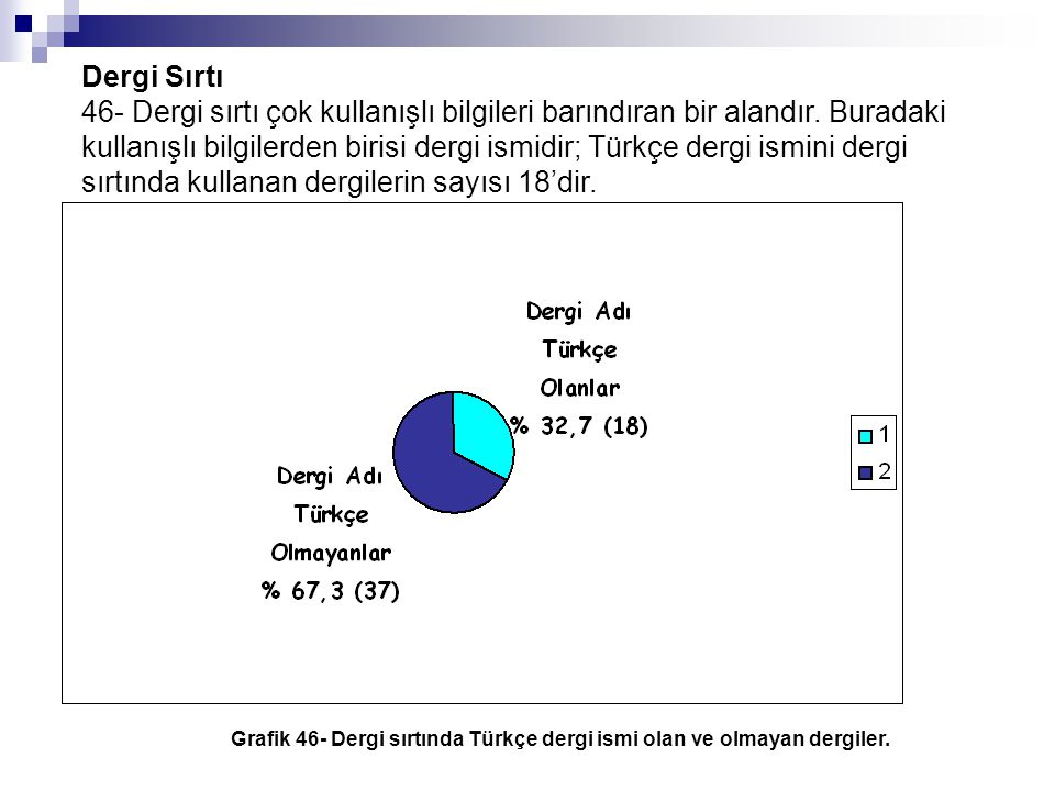 Grafik 46- Dergi sırtında Türkçe dergi ismi olan ve olmayan dergiler.