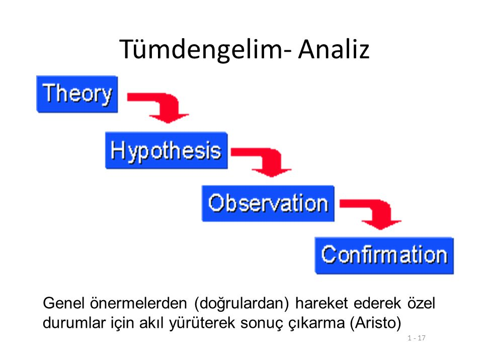 Tümdengelim- Analiz Genel önermelerden (doğrulardan) hareket ederek özel durumlar için akıl yürüterek sonuç çıkarma (Aristo)