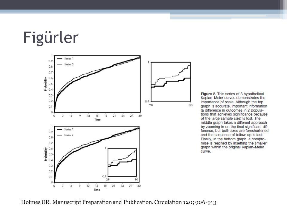 Figürler Holmes DR. Manuscript Preparation and Publication. Circulation 120; 906-913