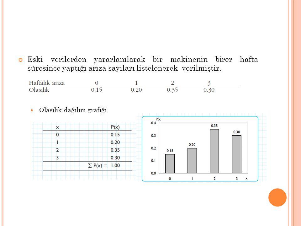 Eski verilerden yararlanılarak bir makinenin birer hafta süresince yaptığı arıza sayıları listelenerek verilmiştir.