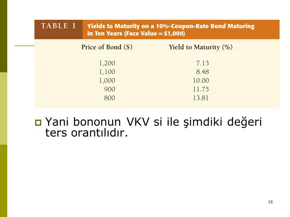 Yani bononun VKV si ile şimdiki değeri ters orantılıdır.