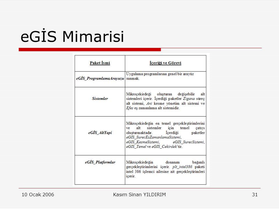 eGİS Mimarisi 10 Ocak 2006 Kasım Sinan YILDIRIM