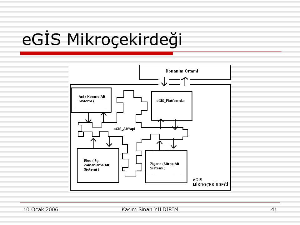eGİS Mikroçekirdeği 10 Ocak 2006 Kasım Sinan YILDIRIM