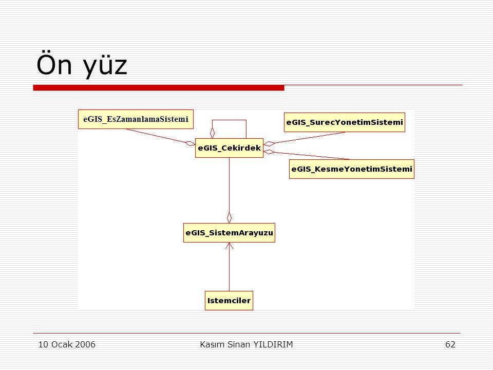 Ön yüz 10 Ocak 2006 Kasım Sinan YILDIRIM