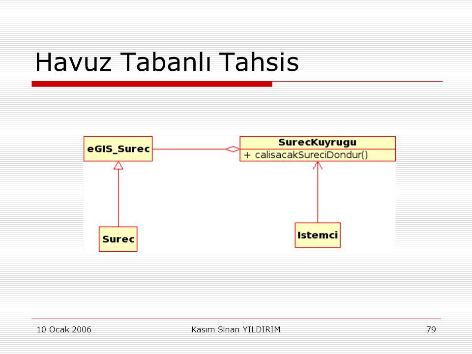 Havuz Tabanlı Tahsis 10 Ocak 2006 Kasım Sinan YILDIRIM