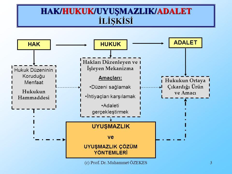 HAK/HUKUK/UYUŞMAZLIK/ADALET İLİŞKİSİ