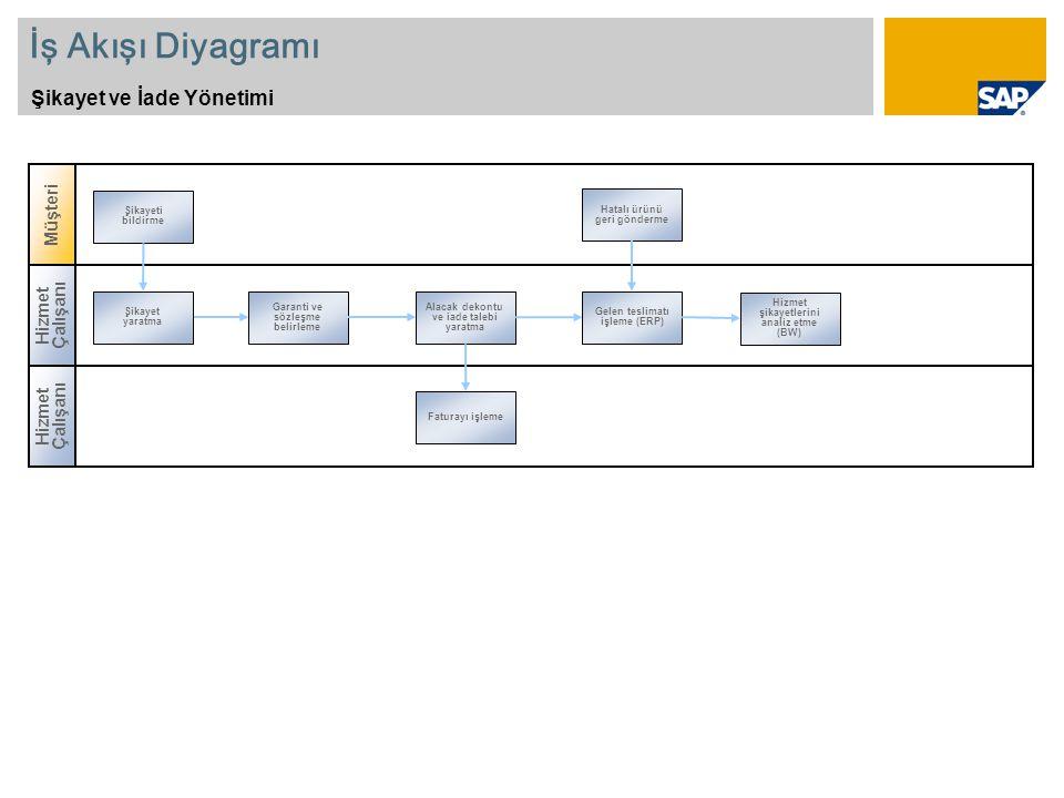 İş Akışı Diyagramı Şikayet ve İade Yönetimi Müşteri Hizmet Çalışanı