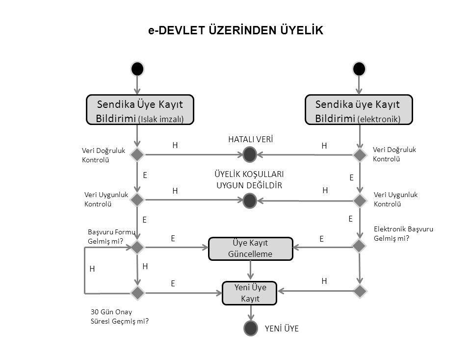 e-DEVLET ÜZERİNDEN ÜYELİK