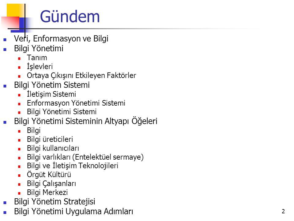 Gündem Veri, Enformasyon ve Bilgi Bilgi Yönetimi Bilgi Yönetim Sistemi