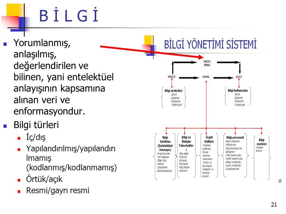 B İ L G İ Yorumlanmış, anlaşılmış, değerlendirilen ve bilinen, yani entelektüel anlayışının kapsamına alınan veri ve enformasyondur.