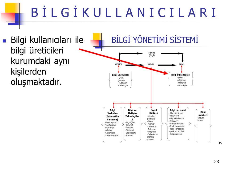 B İ L G İ K U L L A N I C I L A R I Bilgi kullanıcıları ile bilgi üreticileri kurumdaki aynı kişilerden oluşmaktadır.