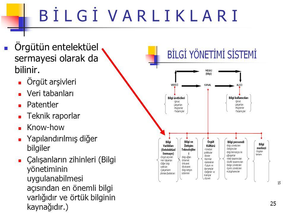 B İ L G İ V A R L I K L A R I Örgütün entelektüel sermayesi olarak da bilinir. Örgüt arşivleri. Veri tabanları.