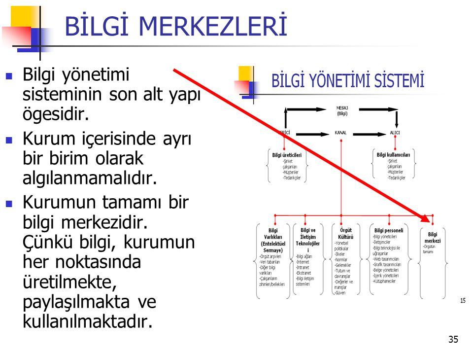 BİLGİ MERKEZLERİ Bilgi yönetimi sisteminin son alt yapı ögesidir.