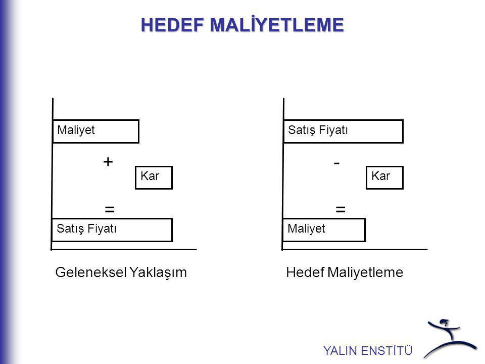 HEDEF MALİYETLEME + - = = Geleneksel Yaklaşım Hedef Maliyetleme