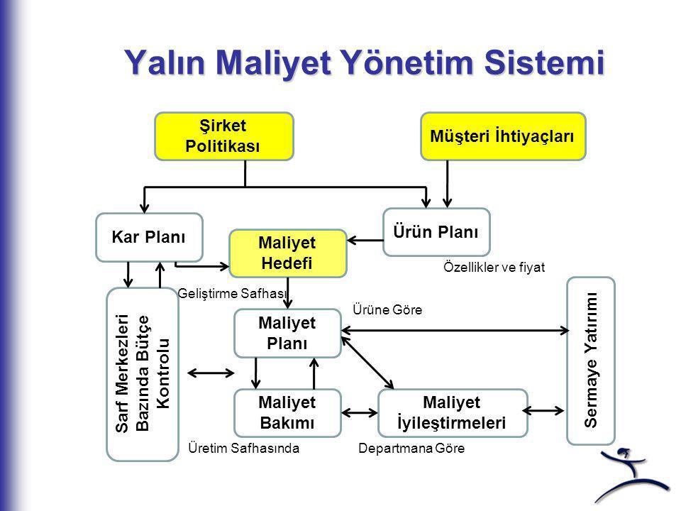 Yalın Maliyet Yönetim Sistemi