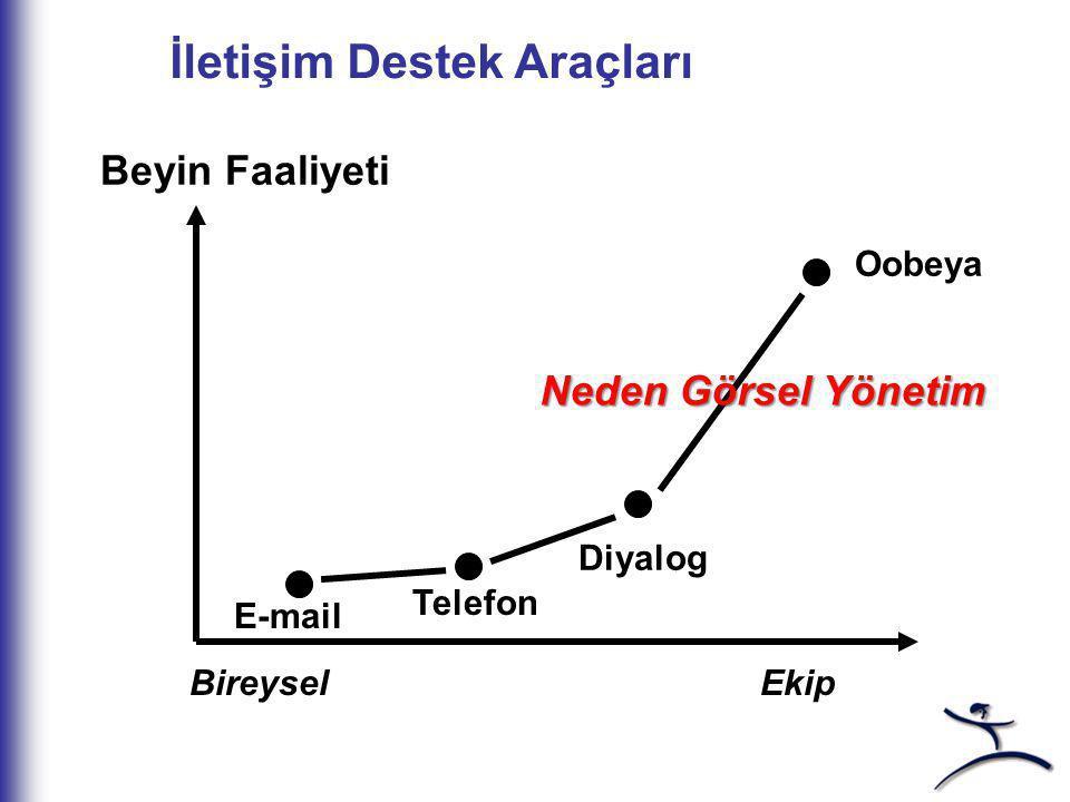 İletişim Destek Araçları