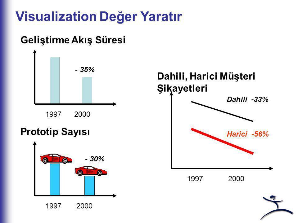 Visualization Değer Yaratır