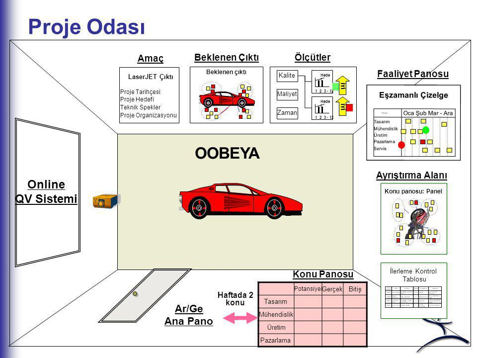 Proje Odası OOBEYA Online QV Sistemi Ar/Ge Ana Pano Amaç