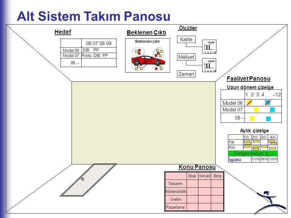 Alt Sistem Takım Panosu