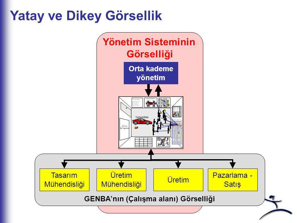 GENBA'nın (Çalışma alanı) Görselliği