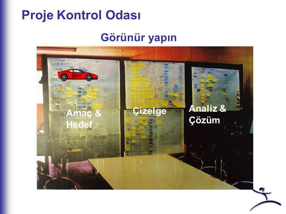 Proje Kontrol Odası Görünür yapın Amaç & Hedef Çizelge Analiz & Çözüm