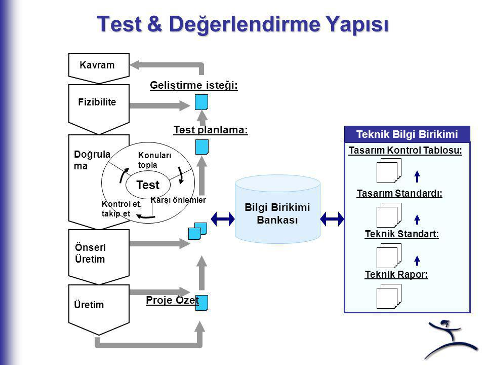 Test & Değerlendirme Yapısı