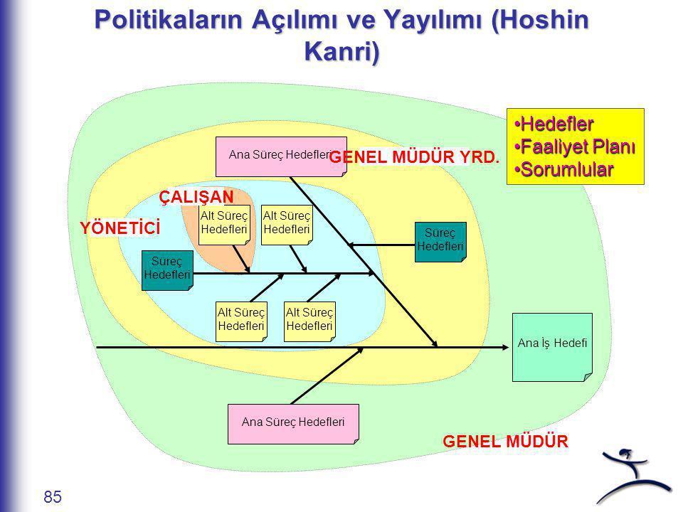 Politikaların Açılımı ve Yayılımı (Hoshin Kanri)