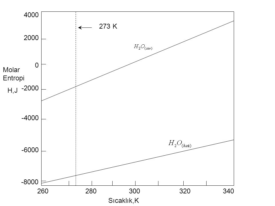4000 273 K 2000 Molar Entropi -2000 H,J -4000 -6000 -8000 260 280 300 320 340 Sıcaklık,K