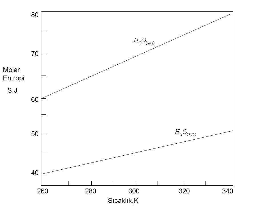 80 70 Molar Entropi S,J 60 50 40 260 280 300 320 340 Sıcaklık,K
