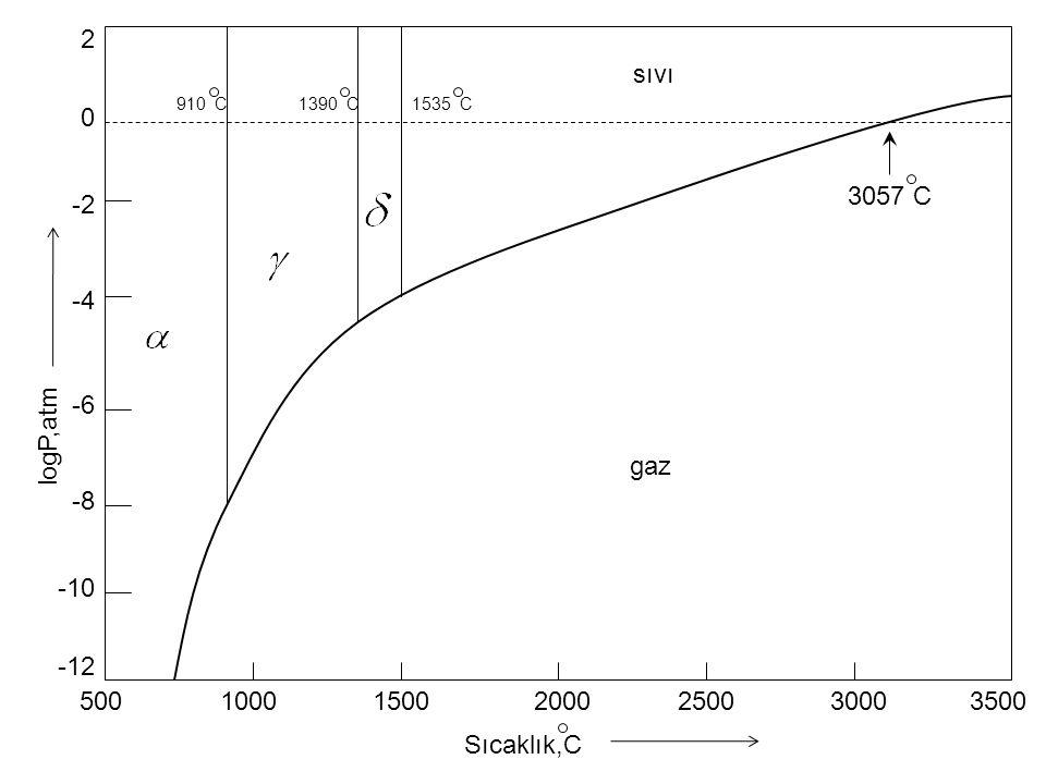 2 sıvı 3057 C -2 -4 logP,atm -6 gaz -8 -10 -12 500 1000 1500 2000 2500