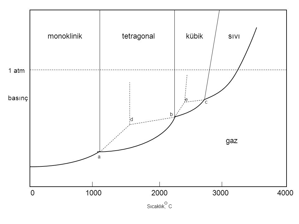 monoklinik tetragonal kübik sıvı gaz 1000 2000 3000 4000 1 atm basınç