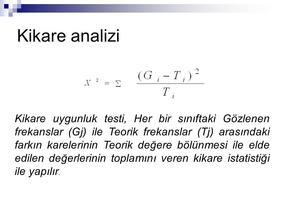 Kikare analizi