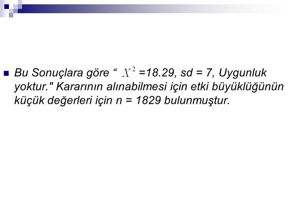 Bu Sonuçlara göre =18. 29, sd = 7, Uygunluk yoktur