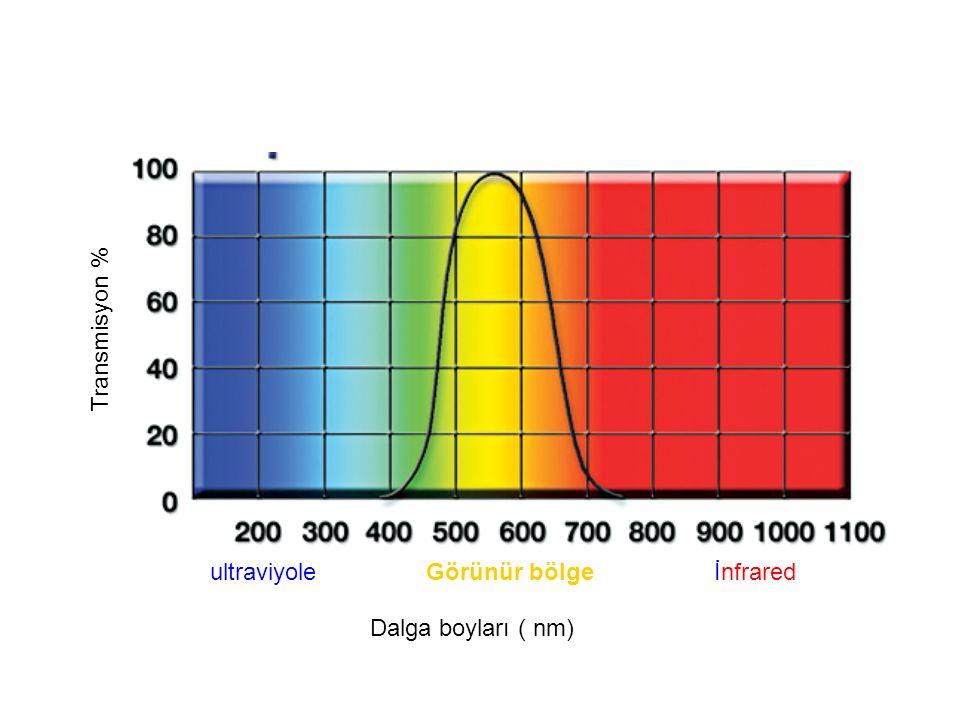 Transmisyon % ultraviyole Görünür bölge İnfrared Dalga boyları ( nm)