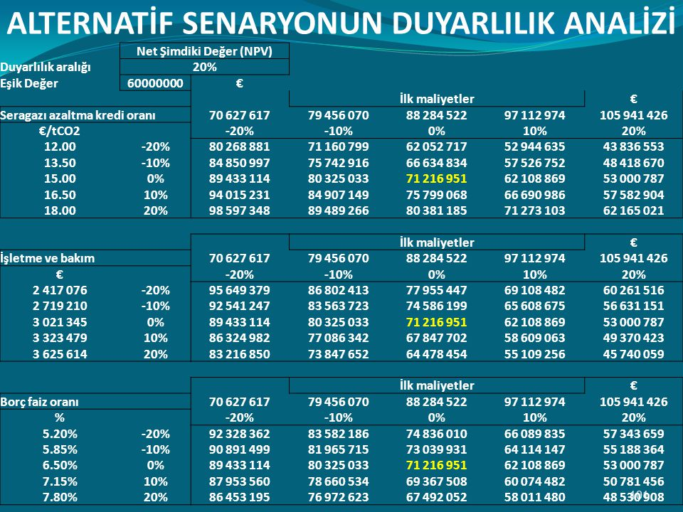 ALTERNATİF SENARYONUN DUYARLILIK ANALİZİ