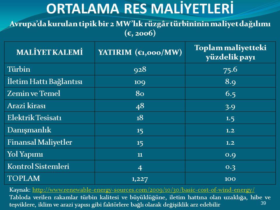 ORTALAMA RES MALİYETLERİ