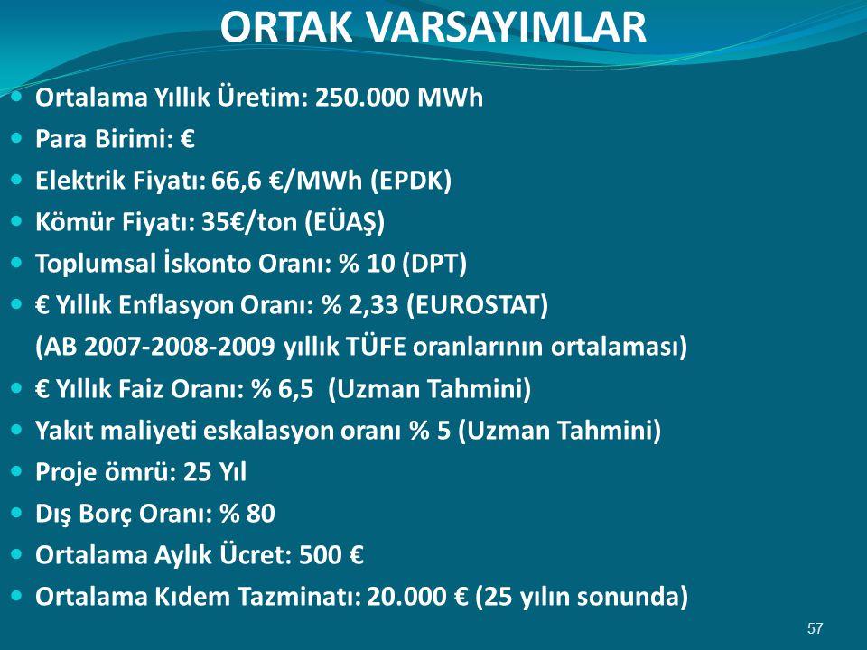 ORTAK VARSAYIMLAR Ortalama Yıllık Üretim: 250.000 MWh Para Birimi: €