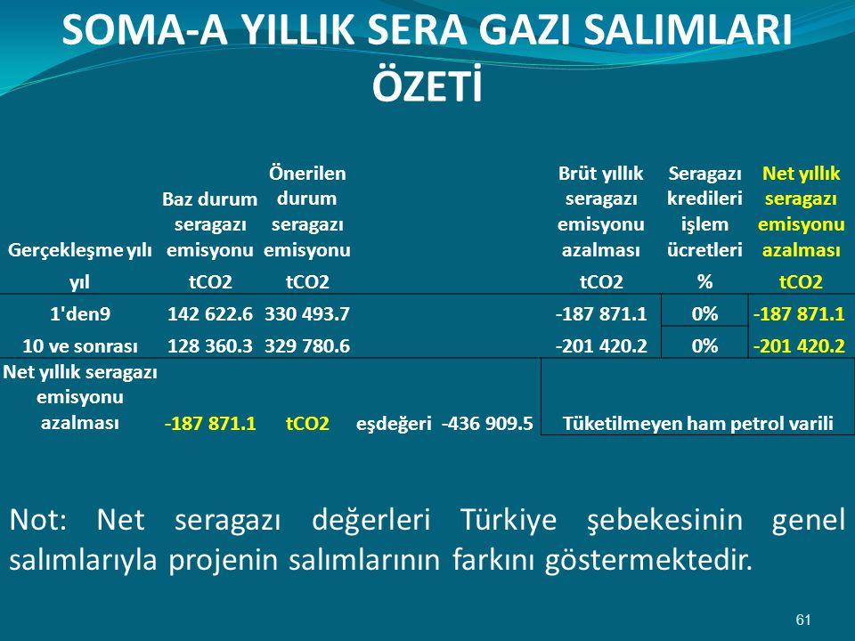 SOMA-A YILLIK SERA GAZI SALIMLARI ÖZETİ