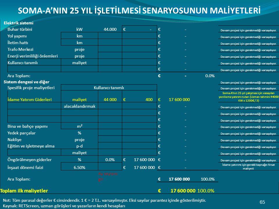 SOMA-A'NIN 25 YIL İŞLETİLMESİ SENARYOSUNUN MALİYETLERİ