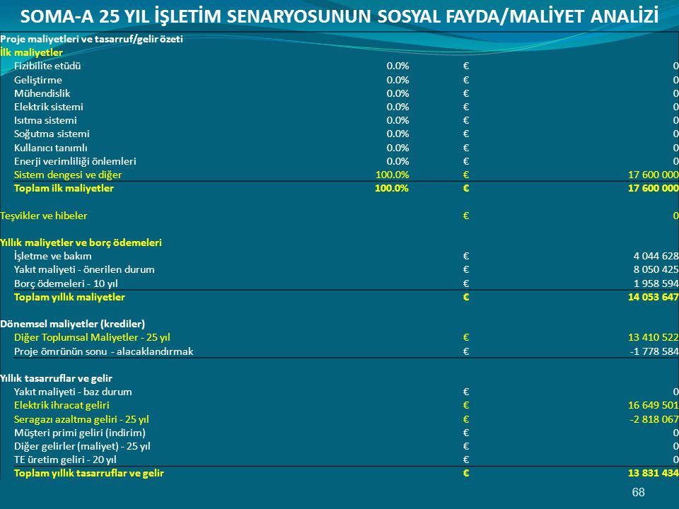 SOMA-A 25 YIL İŞLETİM SENARYOSUNUN SOSYAL FAYDA/MALİYET ANALİZİ