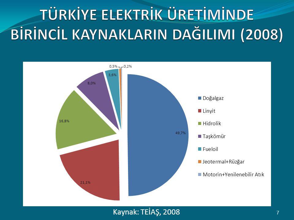 TÜRKİYE Elektrİk Üretİmİnde Bİrİncİl Kaynaklarin DağilimI (2008)