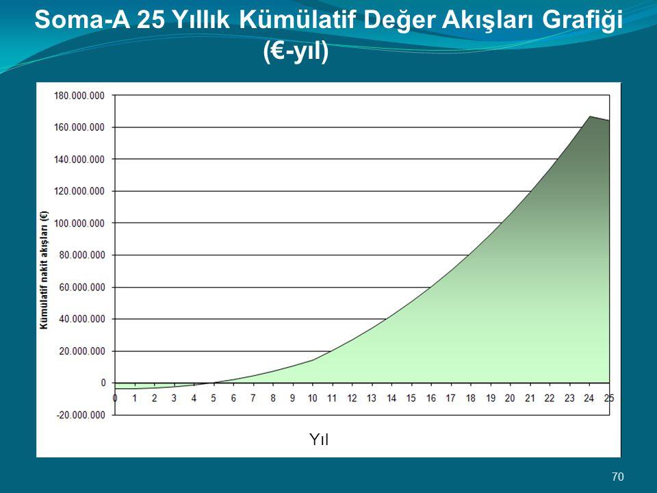 Soma-A 25 Yıllık Kümülatif Değer Akışları Grafiği