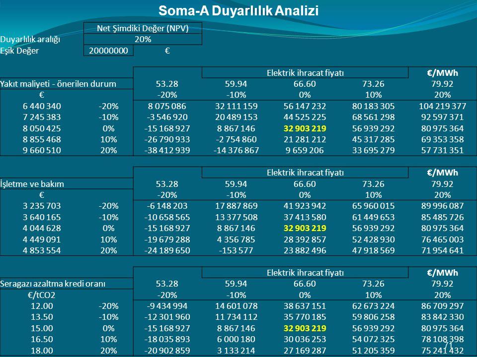 Soma-A Duyarlılık Analizi