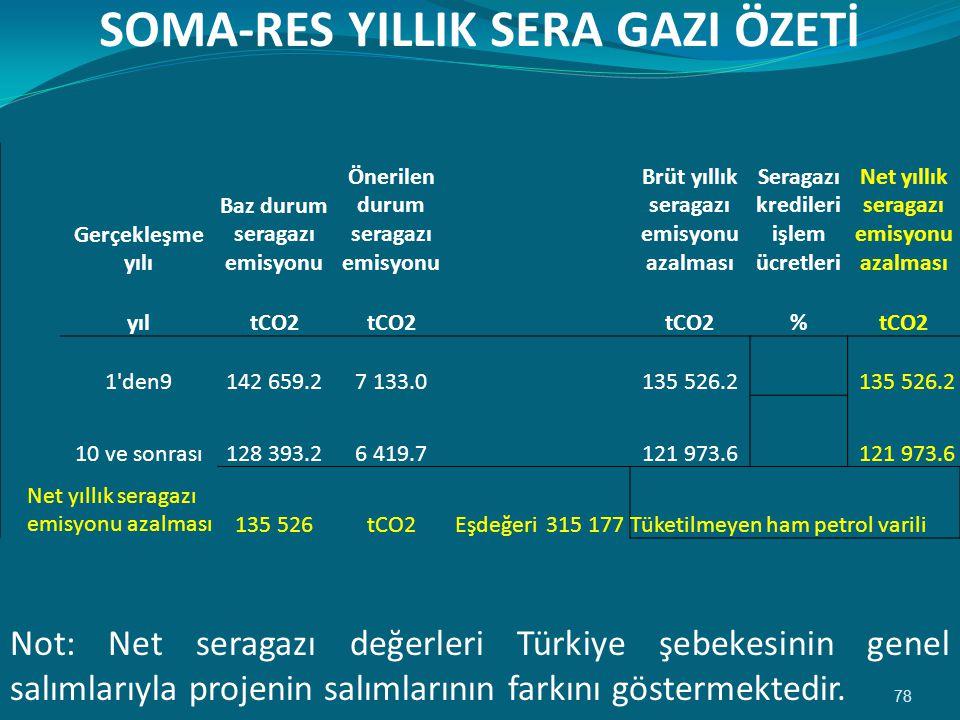 SOMA-RES YILLIK SERA GAZI ÖZETİ
