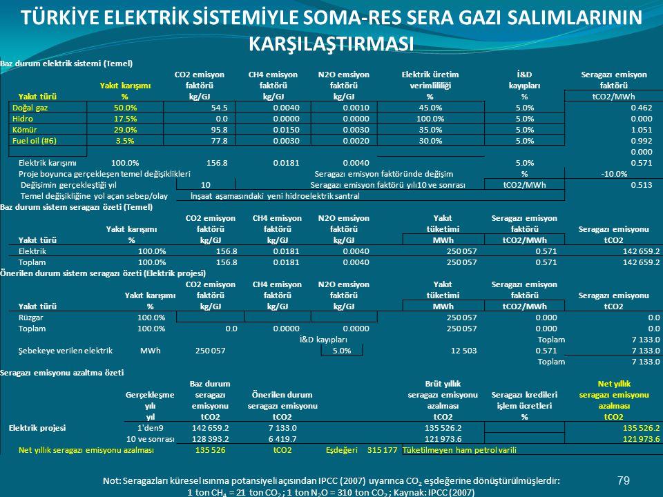 TÜRKİYE ELEKTRİK SİSTEMİYLE SOMA-RES SERA GAZI SALIMLARININ KARŞILAŞTIRMASI