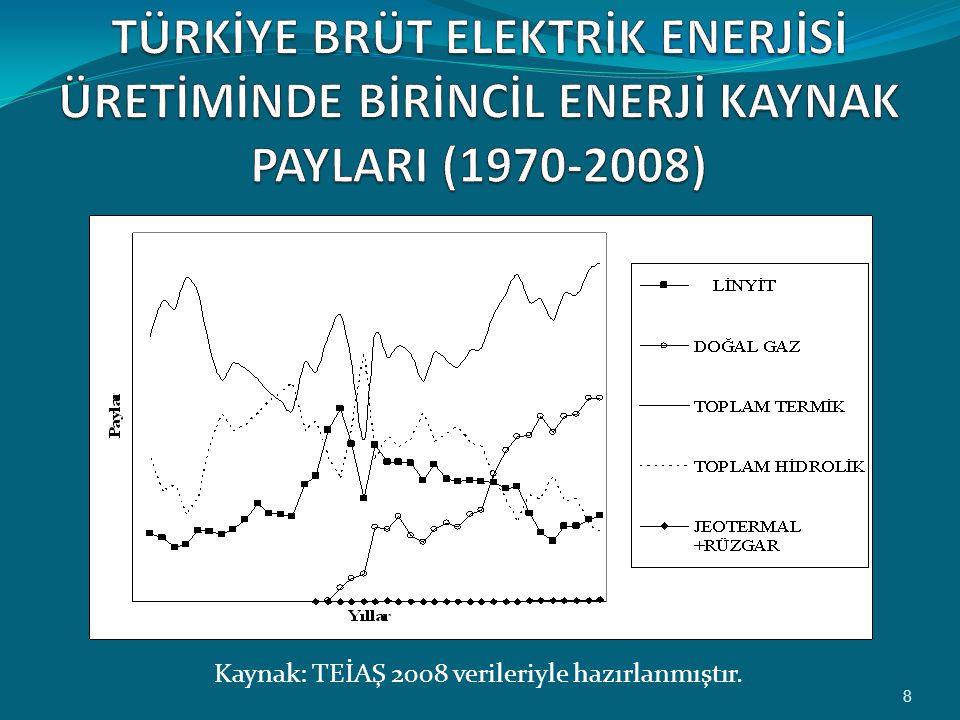 Kaynak: TEİAŞ 2008 verileriyle hazırlanmıştır.