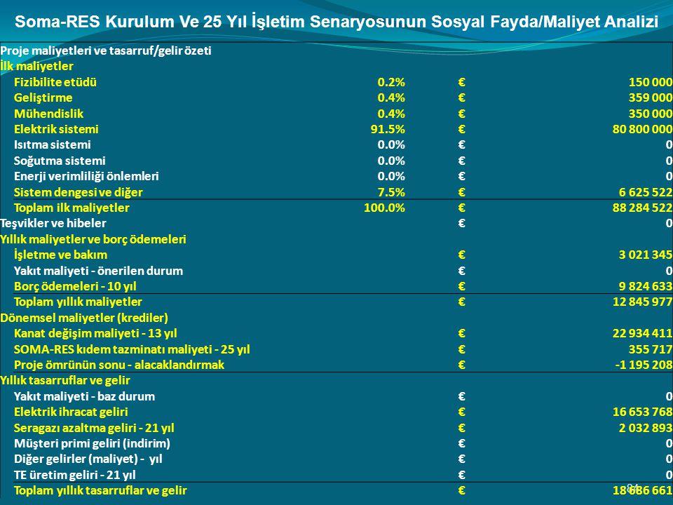 Soma-RES Kurulum Ve 25 Yıl İşletim Senaryosunun Sosyal Fayda/Maliyet Analizi